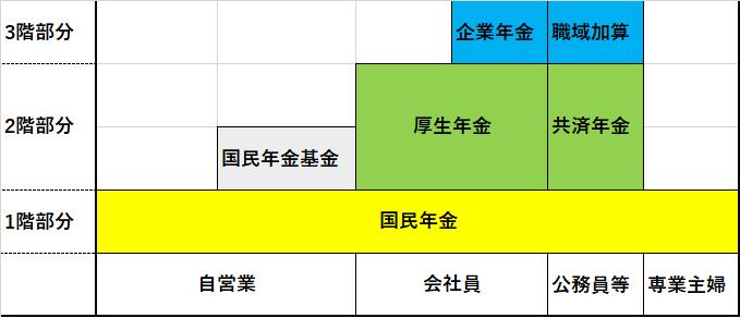 年金の3階建ての図