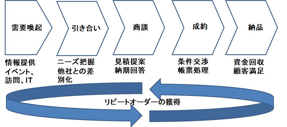 営業プロセスとリピートオーダー