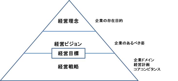 経営理念 経営ビジョン 経営戦略の関係