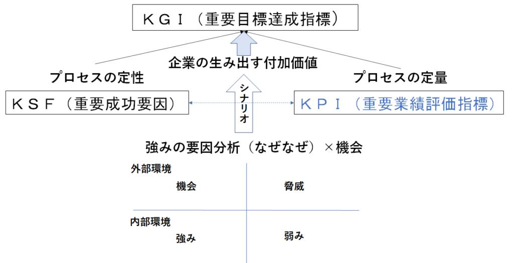 KGI、KSF、KPIの関係