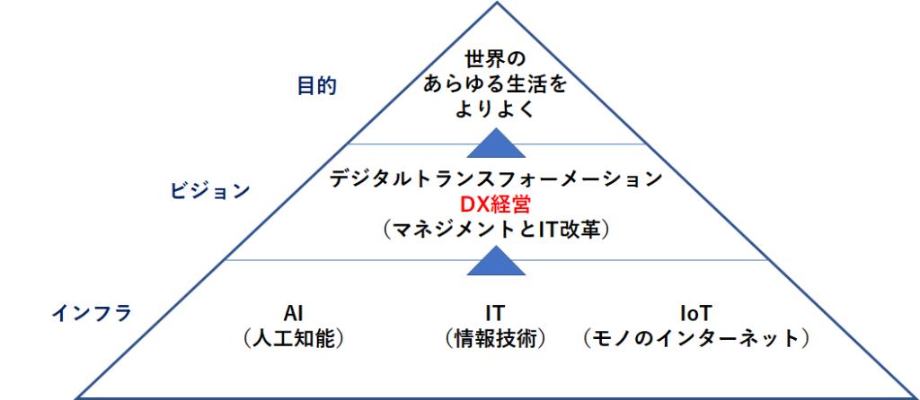 デジタルトランスフォーメーション(DX経営)の概念