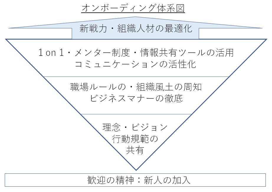 オンボーディング体系図